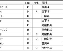 第12回浦和競馬01日目 柘榴浩樹厩舎