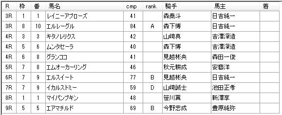 南関競馬 第12回浦和競馬01日目 2015年03月23日 見解予想
