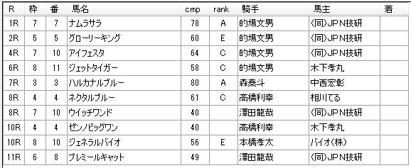 第12回浦和競馬01日目 新井清重厩舎
