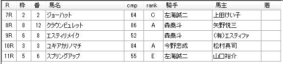 第12回浦和競馬01日目 小久保智厩舎