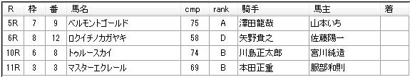 第12回浦和競馬02日目 川島正一厩舎