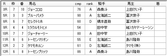 第12回浦和競馬03日目 小久保智厩舎