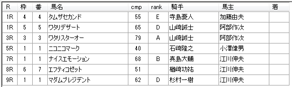 第12回浦和競馬04日目 山越光厩舎