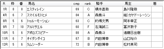 第12回浦和競馬04日目 小久保智厩舎
