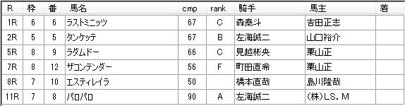 第12回浦和競馬05日目 小久保智厩舎