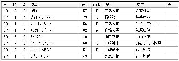 第14回川崎競馬01日目 内田勝義厩舎