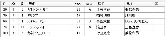 第14回川崎競馬01日目 佐々木仁厩舎