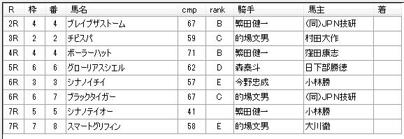 第14回川崎競馬01日目 高月賢一厩舎