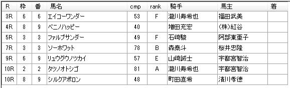第14回川崎競馬01日目 田邊陽一厩舎