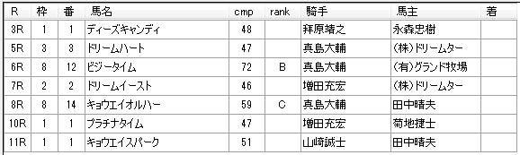 第14回川崎競馬02日目 佐々木仁厩舎