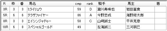 第01回川崎競馬02日目 田邊陽一厩舎