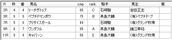 第01回川崎競馬03日目 内田勝義厩舎