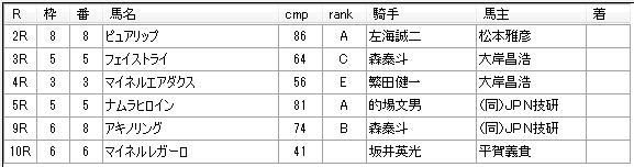 第01回川崎競馬03日目 高月賢一厩舎