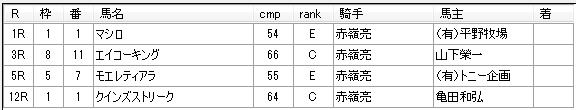 第01回大井競馬01日目 赤嶺本浩厩舎