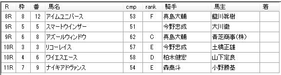 第01回大井競馬01日目  蛯名雄太厩舎