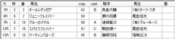 第01回大井競馬04日目 月岡健二厩舎