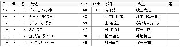第01回大井競馬04日目 松浦裕之厩舎