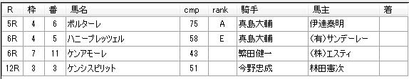 第01回大井競馬05日目 蛯名雄太厩舎