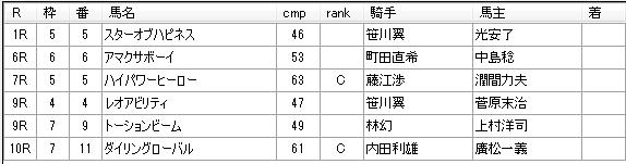 第01回船橋競馬01日目 佐々木功厩舎