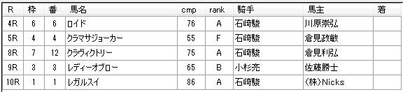 第01回船橋競馬01日目 矢野義幸厩舎