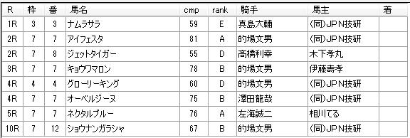 第01回船橋競馬01日目 新井清重厩舎