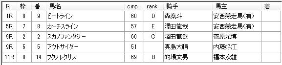 第01回船橋競馬01日目 石井勝男厩舎