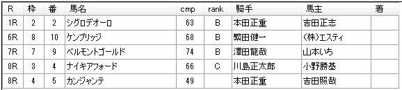 第01回船橋競馬01日目 川島正一厩舎