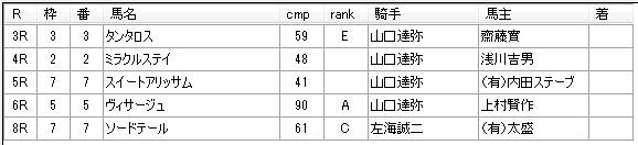第01回船橋競馬02日目 林正人厩舎