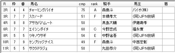 第01回船橋競馬02日目 新井清重厩舎