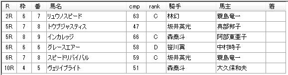 第01回船橋競馬04日目 齊藤敏厩舎