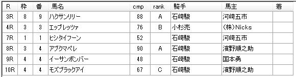 第01回船橋競馬04日目 矢野義幸厩舎