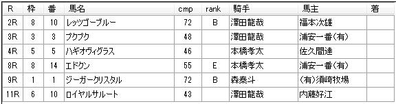 第01回船橋競馬04日目 石井勝男厩舎