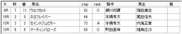 第02回大井競馬01日目 月岡健二厩舎