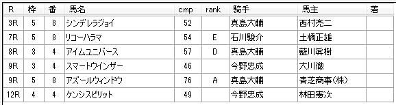 第02回大井競馬01日目 蛯名雄太厩舎