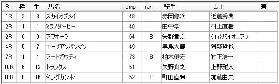第02回大井競馬03日目 栗田裕光厩舎