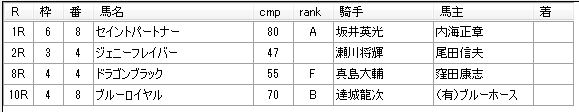 第02回大井競馬03日目 月岡健二厩舎