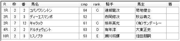 第02回大井競馬03日目 松浦裕之厩舎