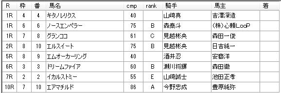 第01回浦和競馬01日目 柘榴浩樹厩舎