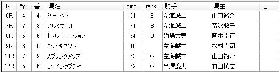 第01回浦和競馬01日目 小久保智厩舎