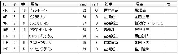 第01回浦和競馬02日目 小久保智厩舎