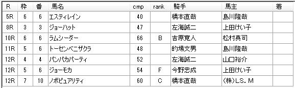第01回浦和競馬03日目 小久保智厩舎
