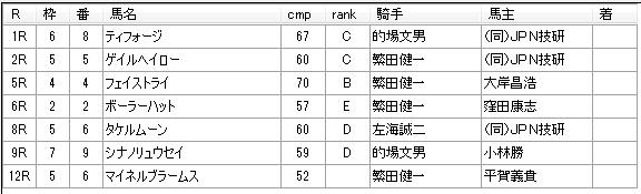 第01回浦和競馬04日目 高月賢一厩舎