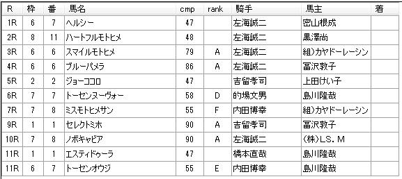 第01回浦和競馬04日目 小久保智厩舎