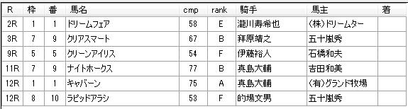 第01回浦和競馬05日目 内田勝義厩舎