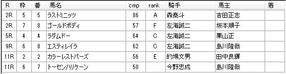第01回浦和競馬05日目 小久保智厩舎