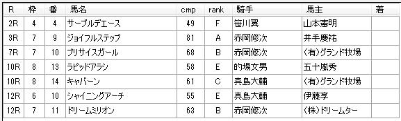 第02回川崎競馬03日目 内田勝義厩舎