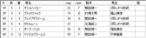 第02回川崎競馬03日目 高月賢一厩舎