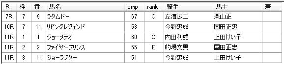 第02回川崎競馬03日目 小久保智厩舎