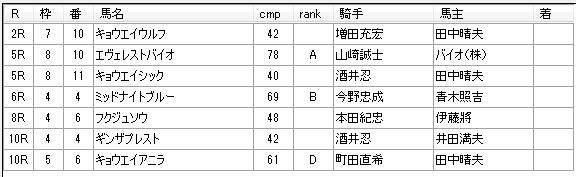 第02回川崎競馬04日目 山崎尋美厩舎