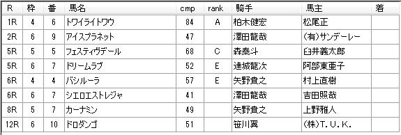 第03回大井競馬04日目 堀千亜樹厩舎